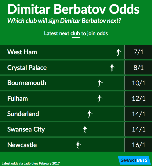 Dimitar Berbatov next club odds