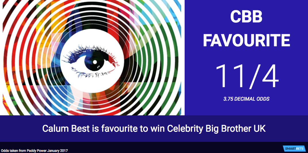 Celebrity Big Brother Odds - Calum Best