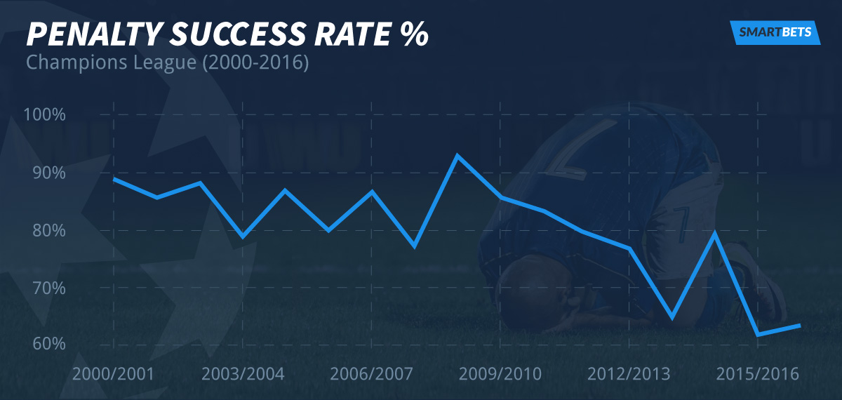 Why are Europe's spot kick takers paying the penalty? Champions League penalty success rate %