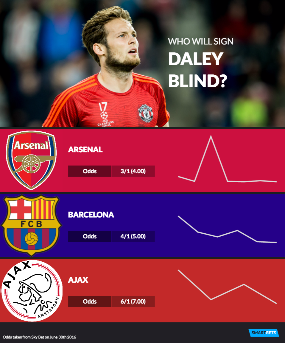 Daley Blind next club odds Barcelona and Arsenal go head to head