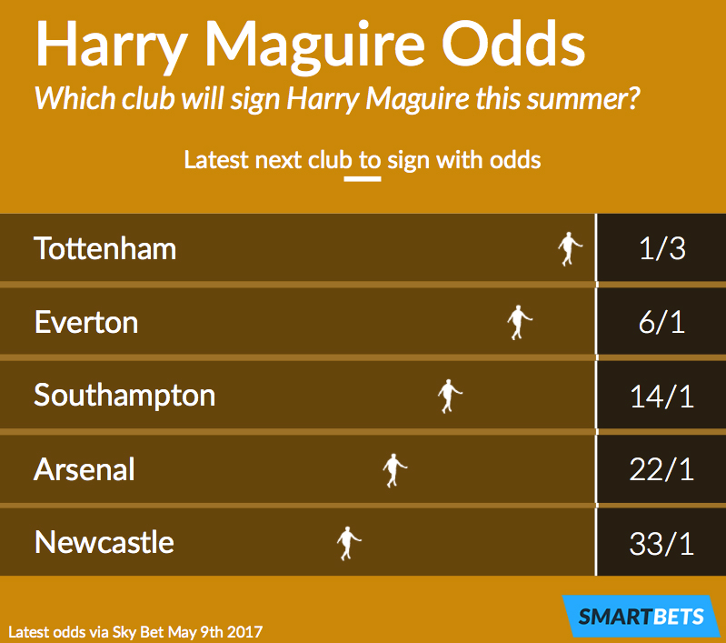 Harry Maguire Next Club Betting Odds
