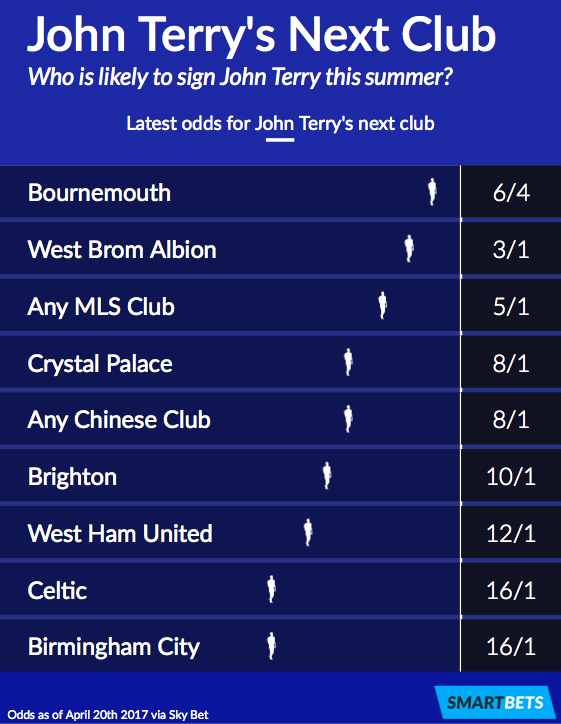 John Terry Next Club Betting Odds
