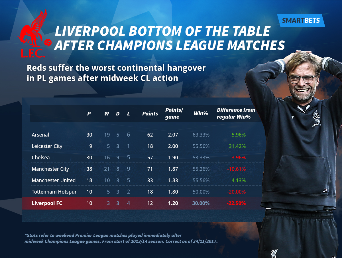 Liverpool bottom of the table after Champions League Matches