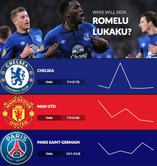 Romelu Lukaku Next Club Transfer Odds