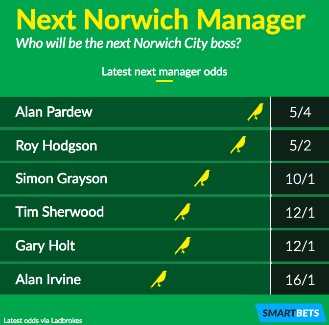 New norwich manager betting odds world player of the year betting online