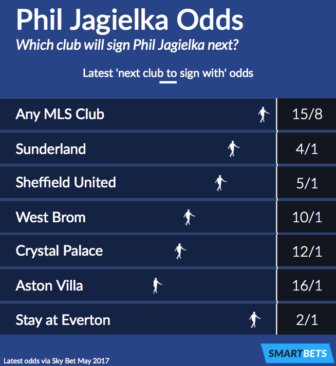 Phil Jagielka Next Club Betting Odds