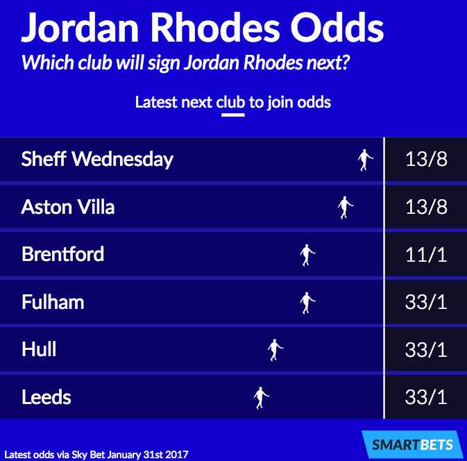 Jordan Rhodes next club odds