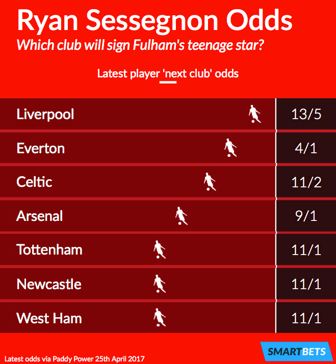 Ryan Sessegnon's next club betting odds