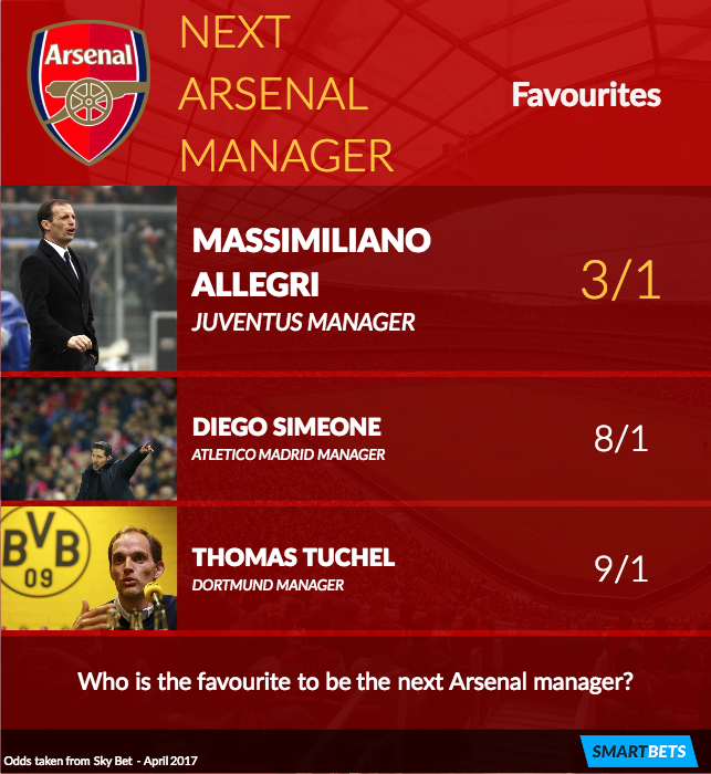 Next Arsenal Manager Odds