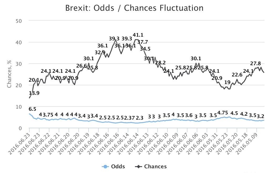 Brexit historical odds