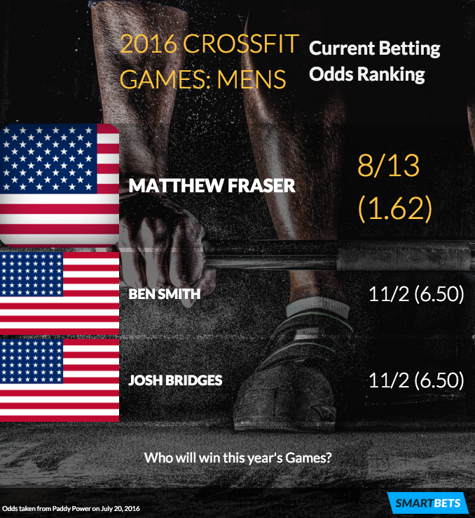 2016 CrossFit Games Mens Betting Odds