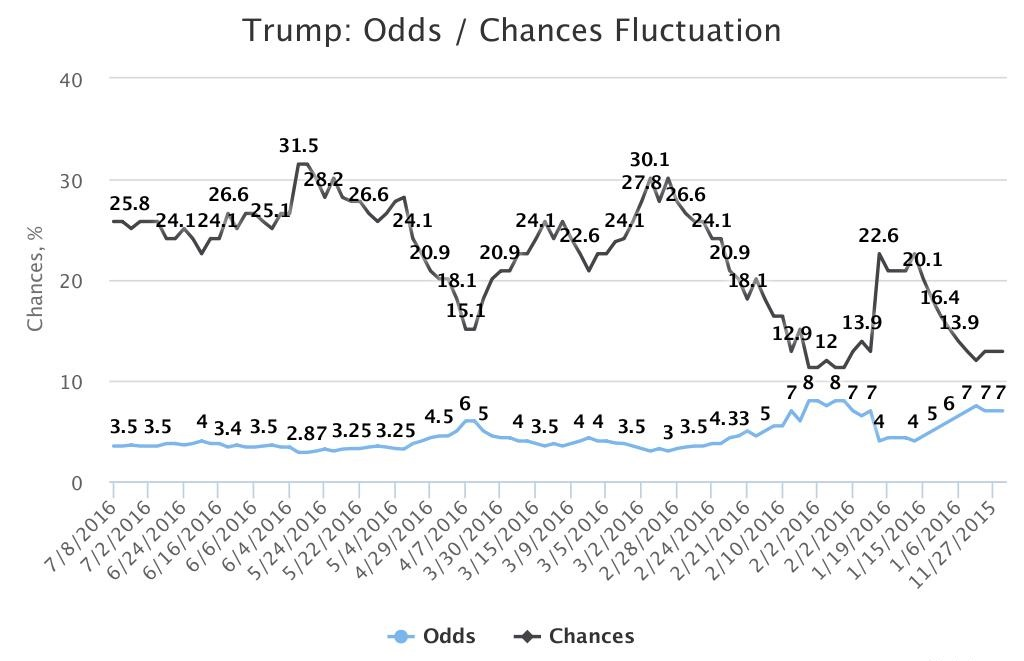 Trump historical odds