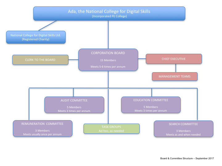 Ada-Governance-Structure.png#asset:818