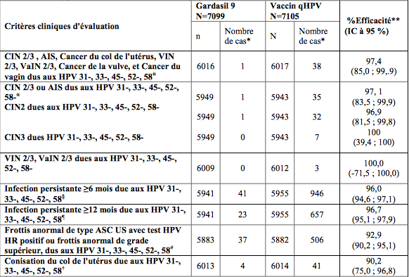 vaccin papillomavirus prix remboursement