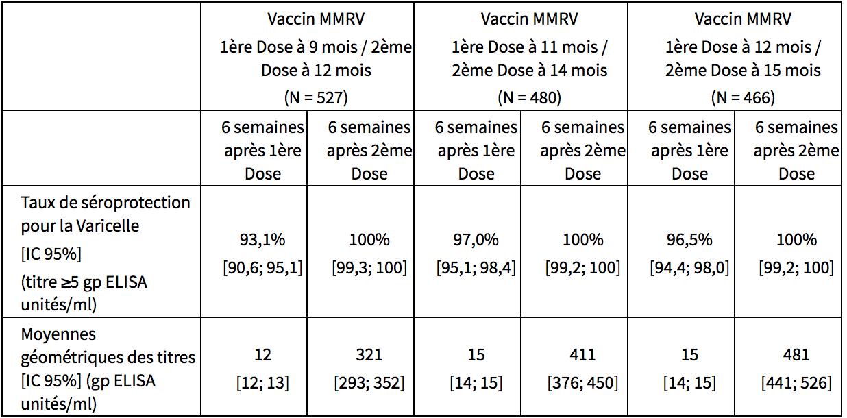 VARIVAX - MesVaccins.net