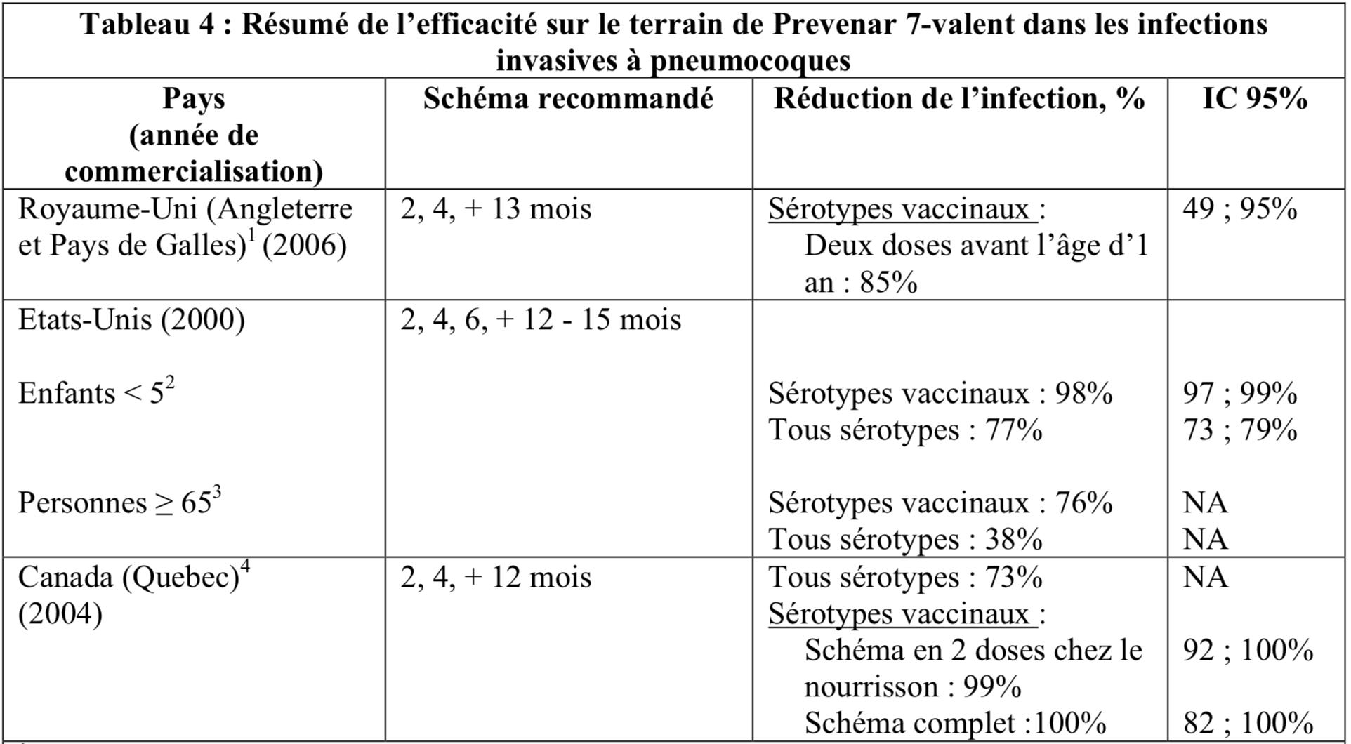 Calendrier Des Vaccinations Et Recommandations Vaccinales 2019.Prevenar 13 Mesvaccins Net