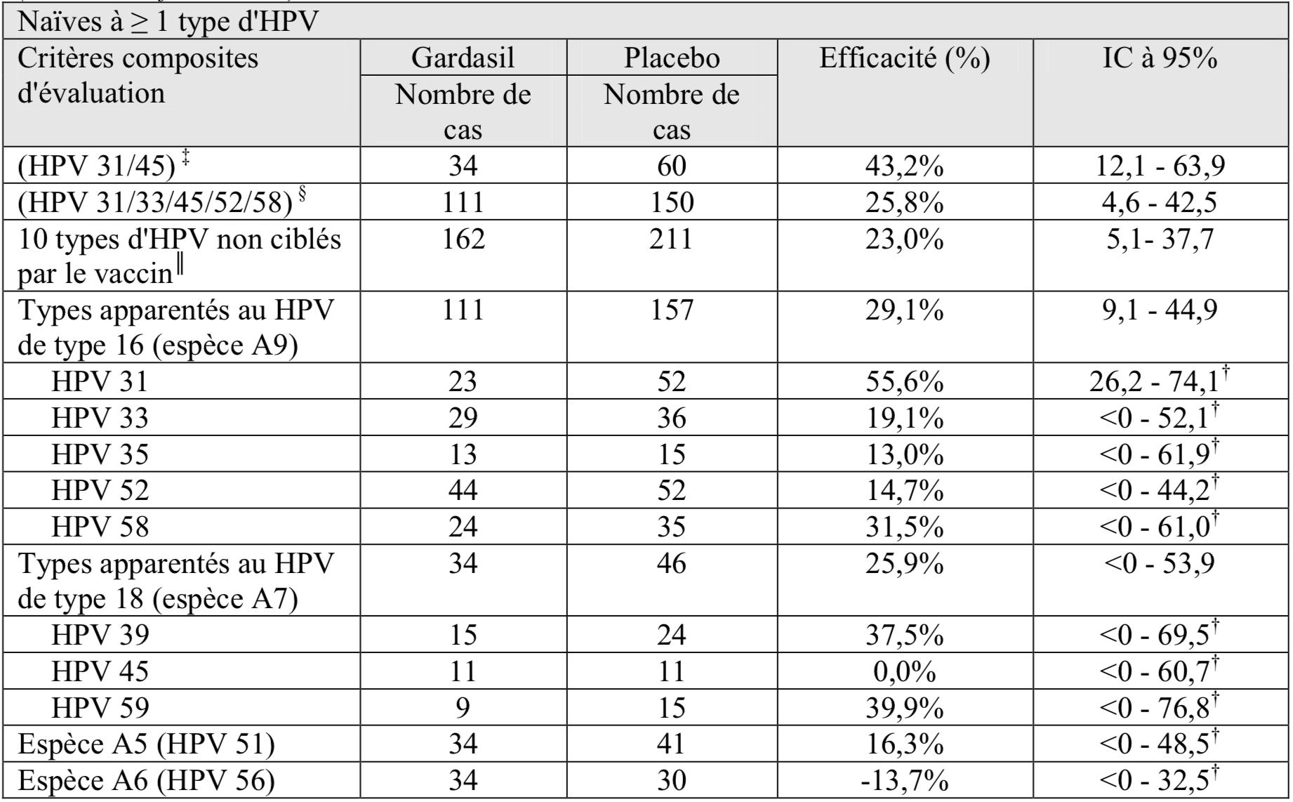vaccin papillomavirus calendrier