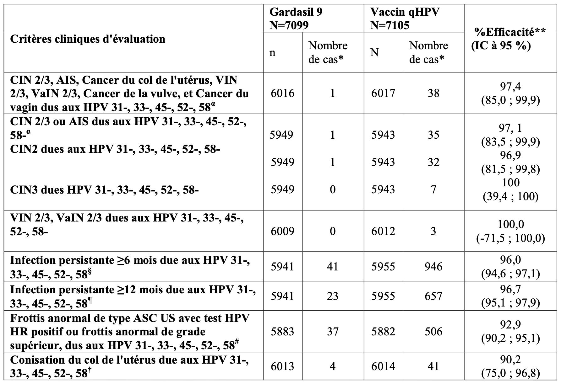 vaccin papillomavirus calendrier)