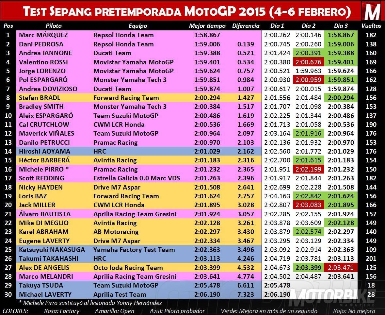 Test Sepang pretemporada MotoGP 2015 4-6 febrero - Motorbike Magazine