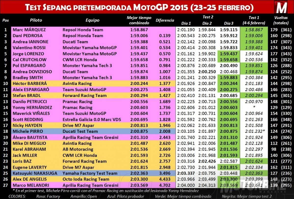Test Sepang pretemporada MotoGP 2015 23-25 febrero - Motorbike Magazine