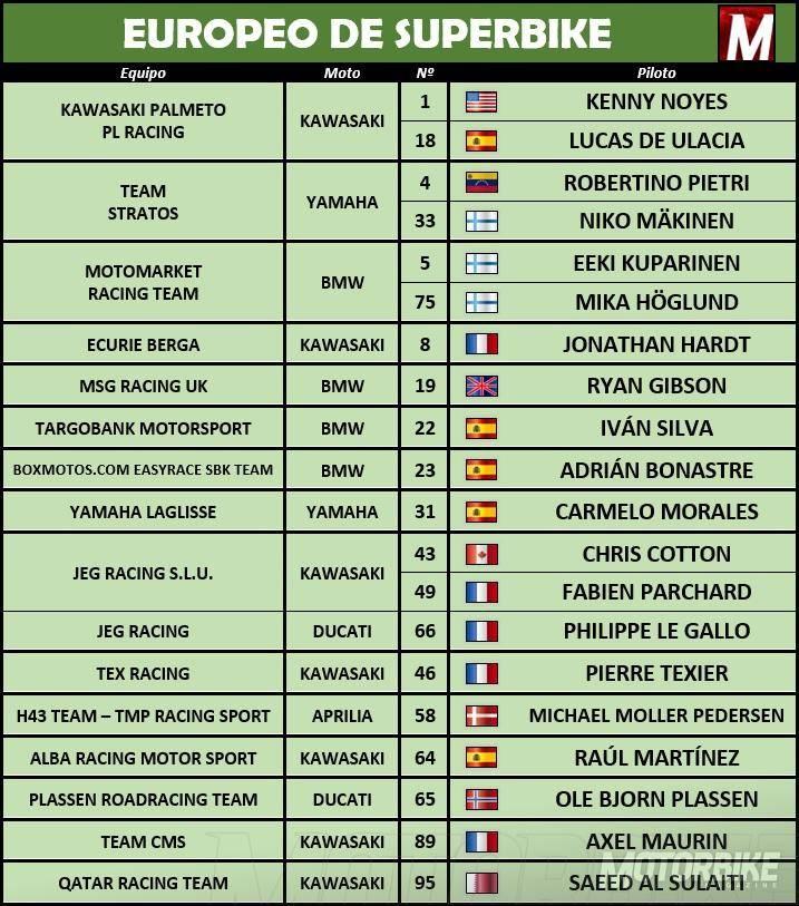 Inscritos Europeo SBK FIM CEV 2015 - Motorbike Magazine