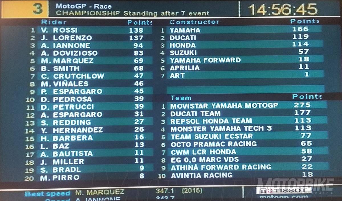 Clasificacion MotoGP 2015 Montmelo