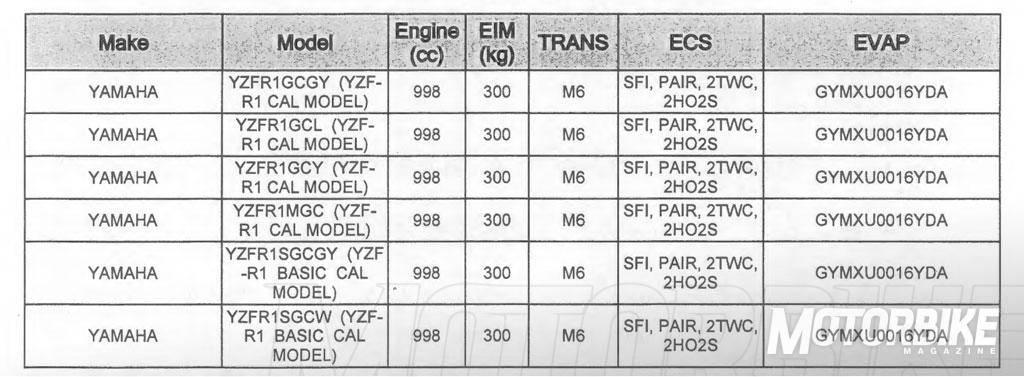 Este es el registro del CARB en EEUU, donde se pueden ver seis modelos diferentes (3 de la R1 en sus 3 colores disponibles, la R1M y dos de la R1S). FUENTE: motorcycle.com