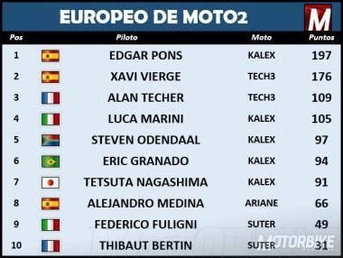 EuropeoMoto2 Jerez