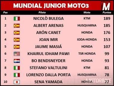 Clasificación Final Mundial Junior de Moto3