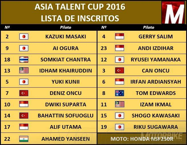 Inscritos Asia Talent Cup 2016 - Motorbike Magazine