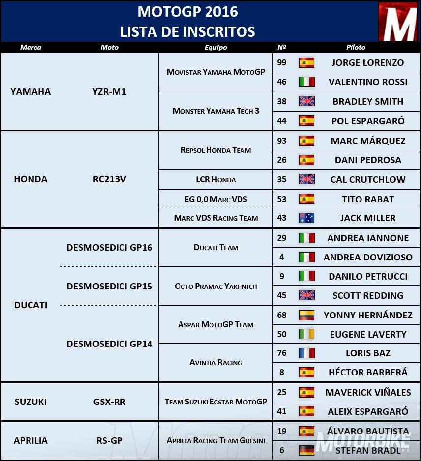 Inscritos MotoGP 2016 - Motorbike Magazine