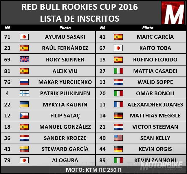 Inscritos Red Bull Rookies Cup 2016 - Motorbike Magazine