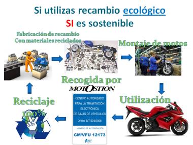 recambio sostenible