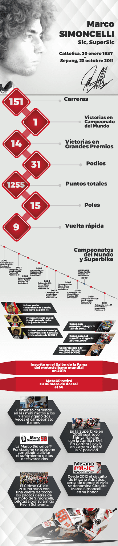 infografia-marco-simoncelli