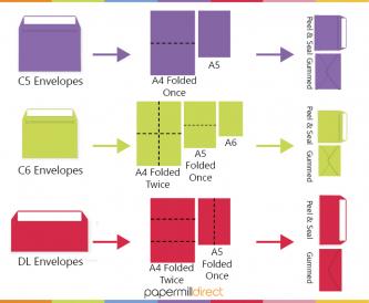 Envelope Buying Guide