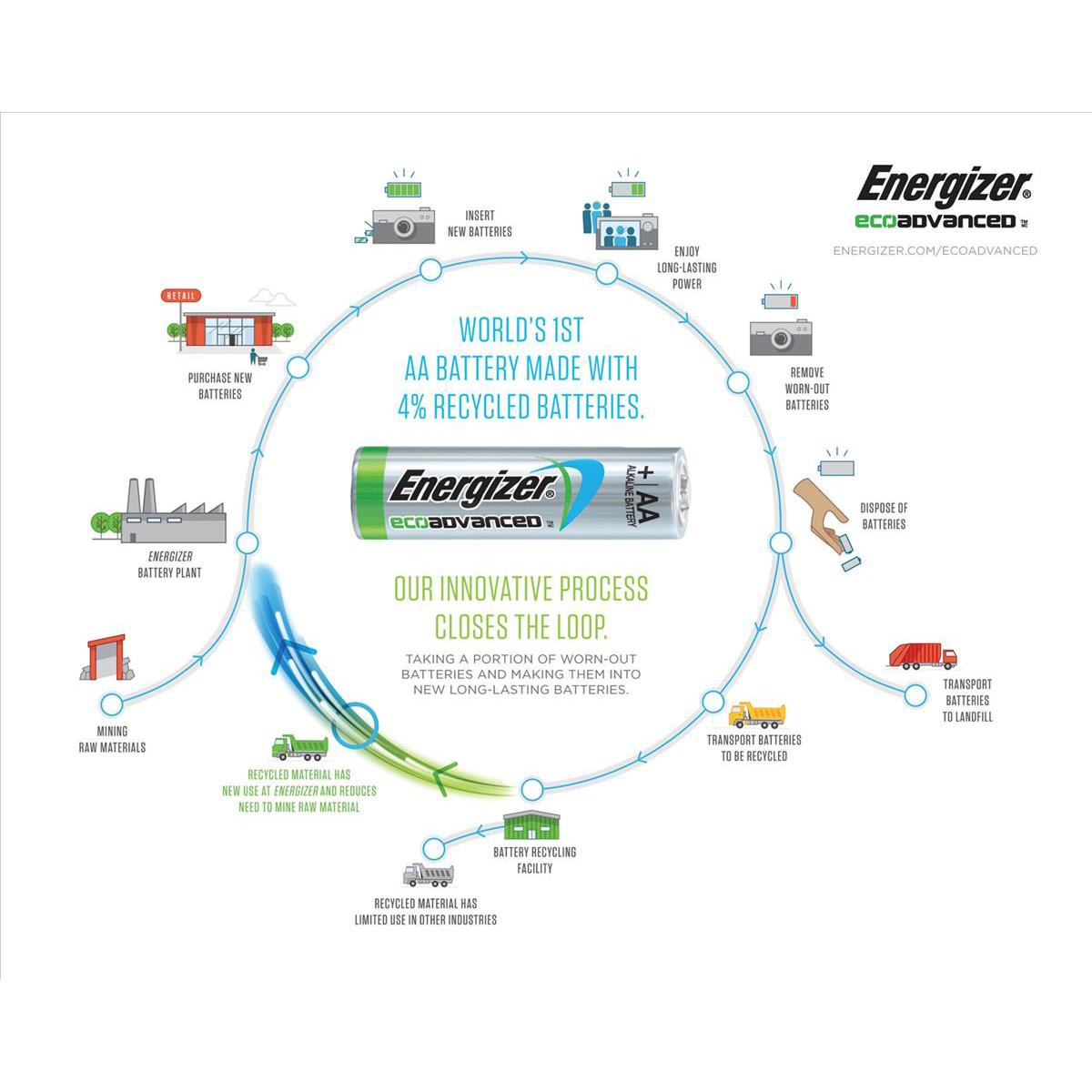 Energizer Eco Advance Batteries AA / E91 Ref E300487800 Pack 20