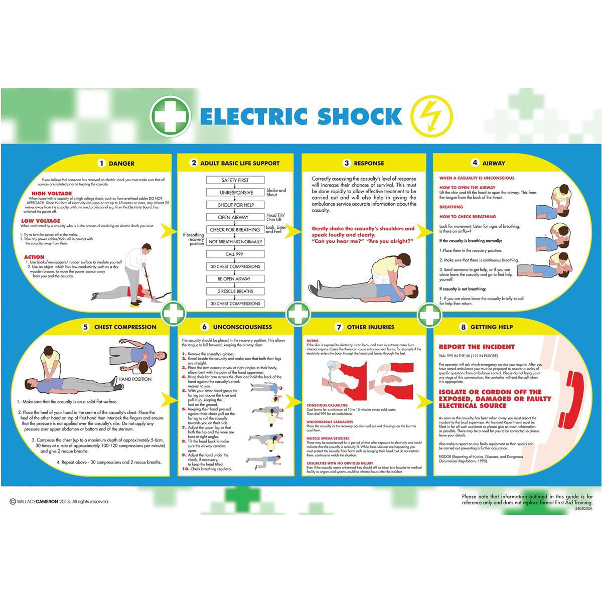 Advice Wallace Cameron Electric Shock Poster Laminated Wall-mountable W590xH420mm Ref 5405026