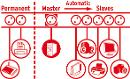 Brennenstuhl Secure-Tec Überspanns.-Automatiksteckdosenl. 6X Thumbnail