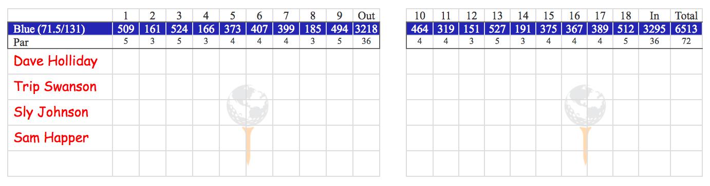 photo about Printable Golf Scorecard known as Golfgenius - Printing Scorecards (Structure tab)