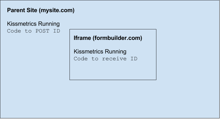 Kissmetrics - Kissmetrics and iframes