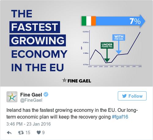 Global economic trends ireland