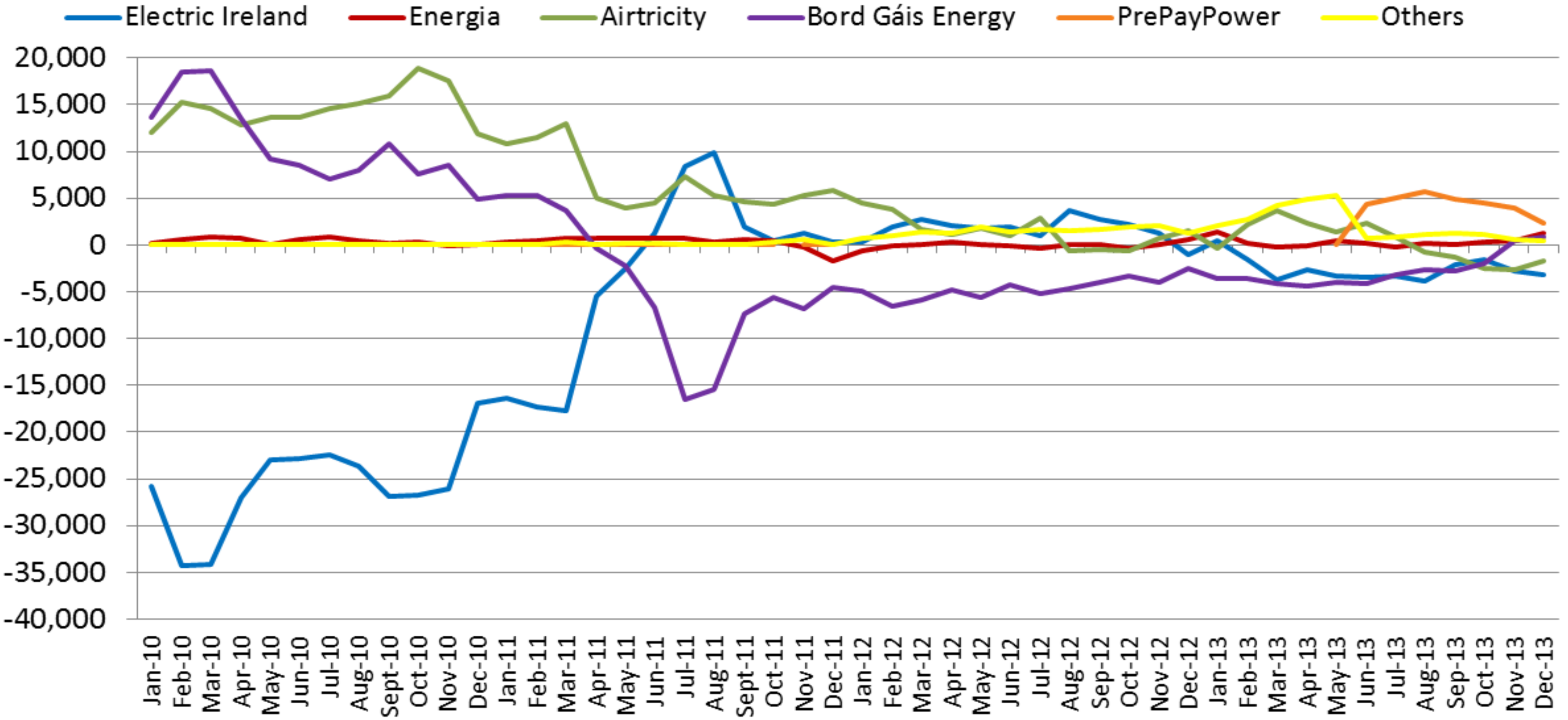 Did You Switch Your Energy Provider Last Year More Than