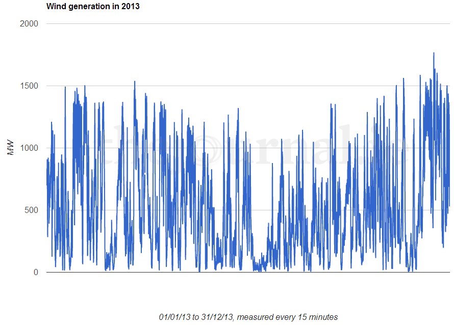 89a9829e0482 These five graphs dig into the figures behind wind energy in Ireland