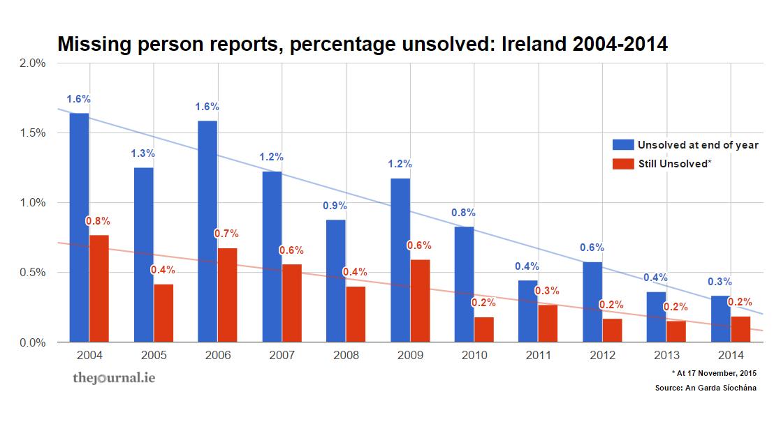 Ireland's missing people: The numbers behind the heartbreak