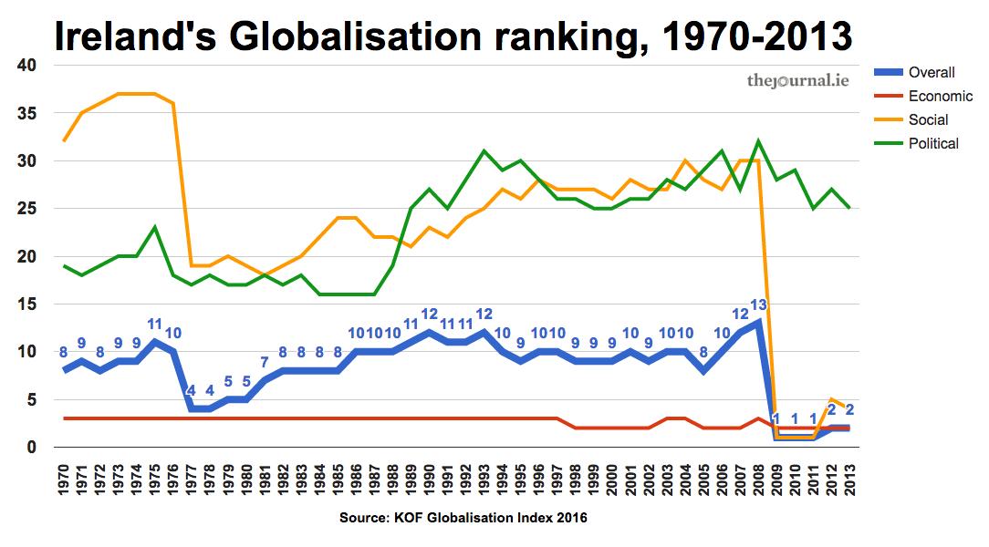 Globalization in Ireland