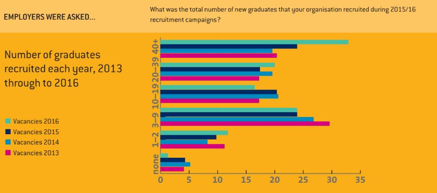 These are the companies Ireland's graduates most want to