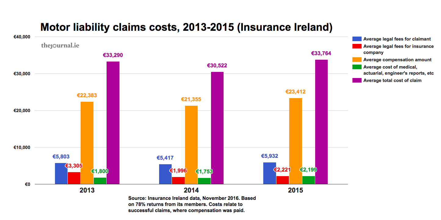 Factcheck Are Motor Insurance Claims And Legal Fees Going Up Or Down
