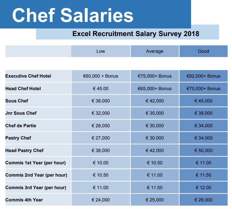 Chefs Pay Is Increasing But It S Still Sub Par For