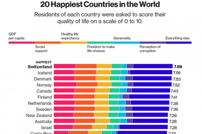 I Paesi più felici del mondo