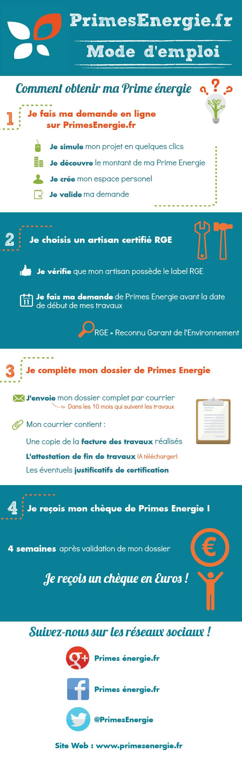 Infographie Prime énergie